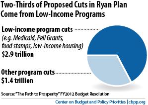 Budget Cut Pie Chart 4.7.11